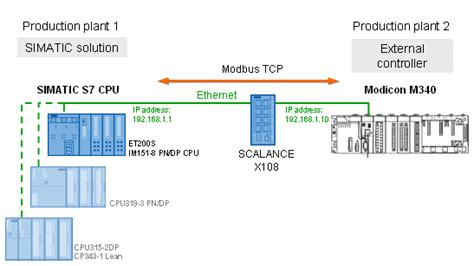 tcp ip subnetting tutorial pdf communication between simatic s7 and modicon m340 via