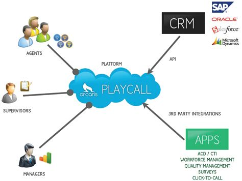 call center diagram will call center gamification increase productivity