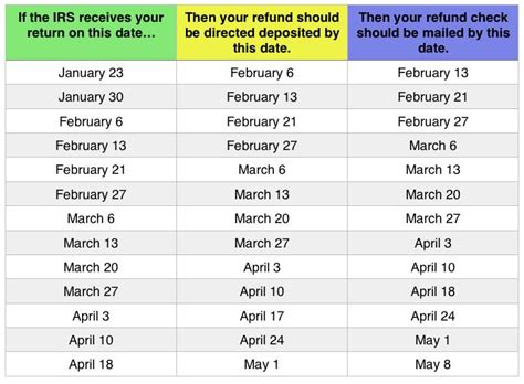 2014 tax refund schedule chart tax refund chart can help you guess when you ll receive