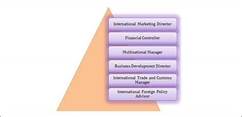 Career Options After Mba In International Business by Top 10 Mba Courses The List Of Top Management Courses