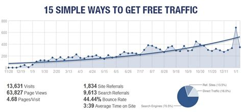 ways to get the most home for your money 15 simple ways to get free traffic to your or website