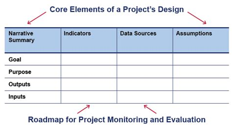 project monitoring and evaluation template gallery