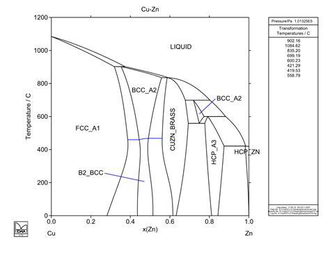 zn cu phase diagram cu zn atdinsdale