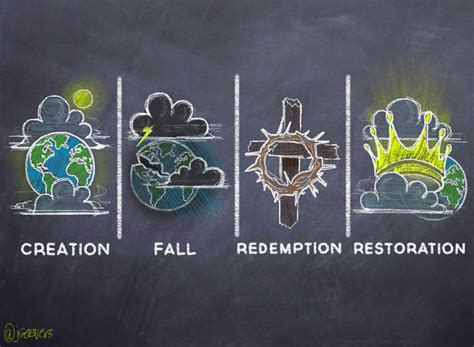 theological themes definition the big story of scripture creation fall redemption