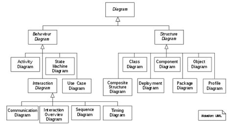 how many uml diagrams are there unified modeling language information from answers