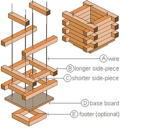 Build Planter Box Plans Gardening Pinterest Gardens Wooden Planter Box Plans