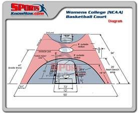 womens college ncaa basketball court dimension diagrams