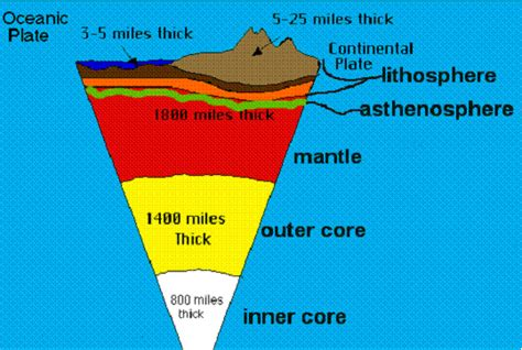 100km thick the layer below is called the a sthenosphere