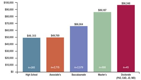 Physician Mba Salary by Climbing Higher Bridging The Gap To Advanced Degrees In Him
