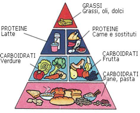alimentazione sana ed equilibrata destra