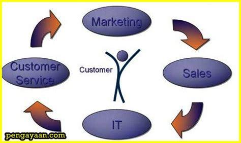 Manajemen Penjualanbasu Suasta pengertian pelayanan penjualan menurut para ahli