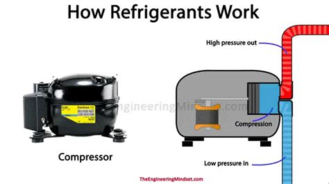 how compressor works the engineering mindset