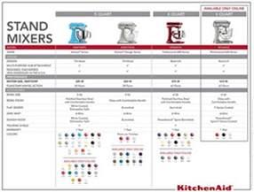 Designer Kitchen Aid Mixers compare kitchenaid stand mixers best kitchen pans for