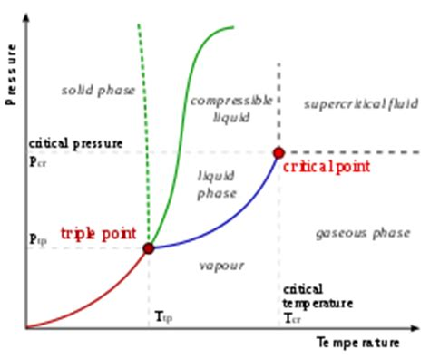 propylene phase diagram materials catalog october 2009