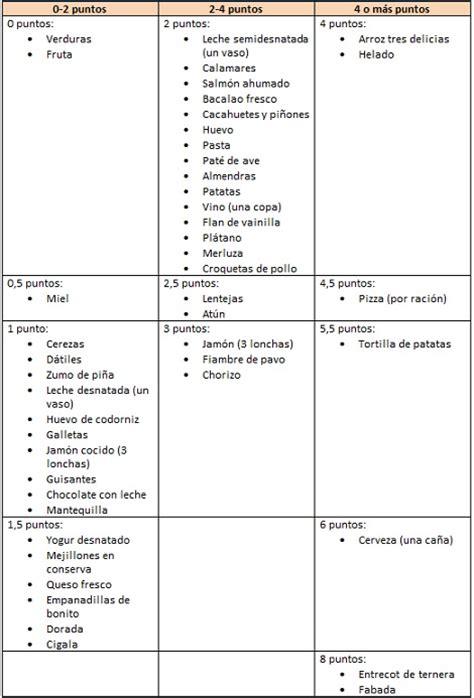 tabla de alimentos por puntos tabla de alimentos completa para la dieta de los puntos