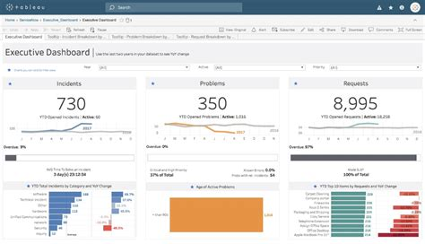 Tableau Dashboard Starters And Templates Tableau Templates