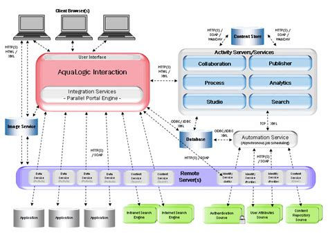 application logical architecture diagram intro alui architecture overview