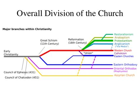 Early Christianity A Brief History brief history of christianity division of the church