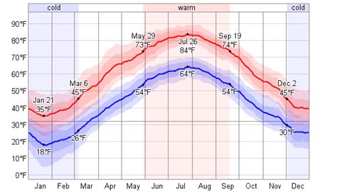 new jersey weather yearly average weather for newton new jersey usa weatherspark