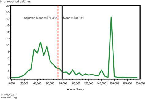 salary pattern maker new york law school myth 1 lawyers make a lot of money