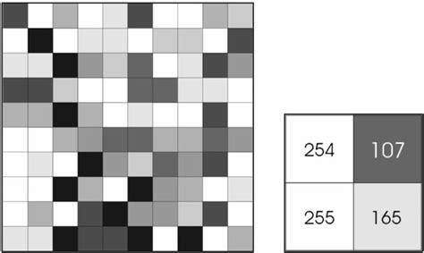 Picture Element Pixel