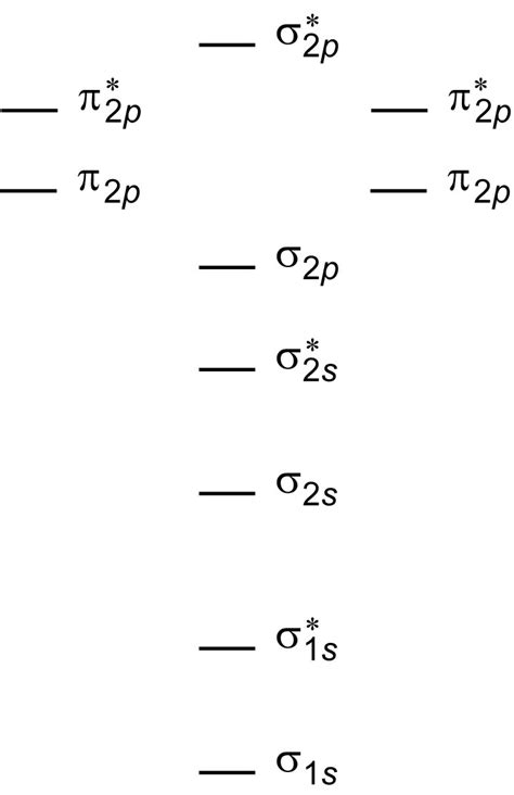 drawing molecular orbital diagrams use the following procedure when drawing molecular orbital diagrams images frompo