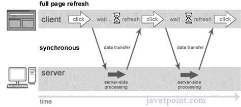 how ajax works javatpoint synchronous vs asynchronous javatpoint