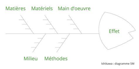 diagramme d ishikawa exemple ishikawa methode