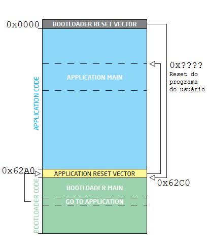 memory layout of vector microcontrolandos pic bootloader usb hid