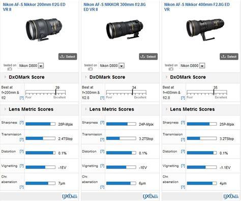 Nikon Af S 200mm F 2 0g Ed If Vr nikon af s nikkor 200mm f 2 0g ed vr ii lens review dxomark