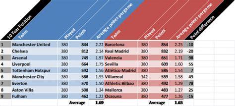 epl table top 10 english premier league vs la liga a 10 year comparison