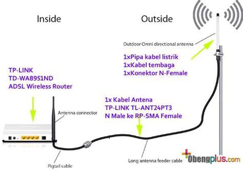 Harga Router Tp Link 2 Antena membuat antena outdoor wifi sendiri kekuatan 8dbi