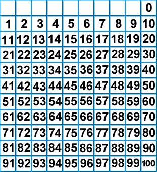 printable hundreds chart starting 0 page addition chart 1 100 addition chart 1 100 printable