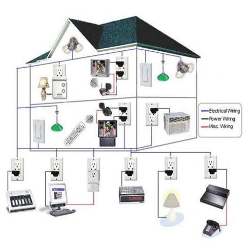la casa intelligente ceci paolo impianti la casa intelligente