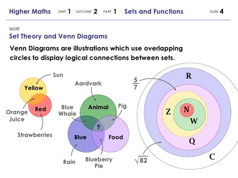 sets and venn diagrams notes higher maths 121 sets and functions 1205778086374356 2