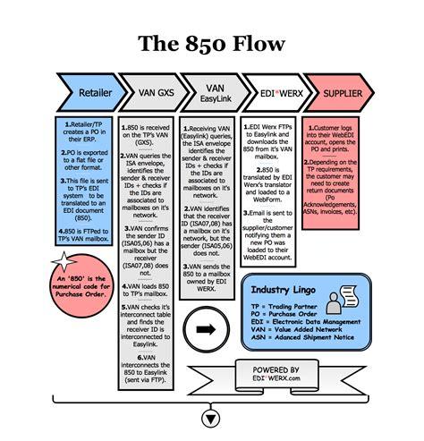 edi process flow diagram 850 archives edi werx