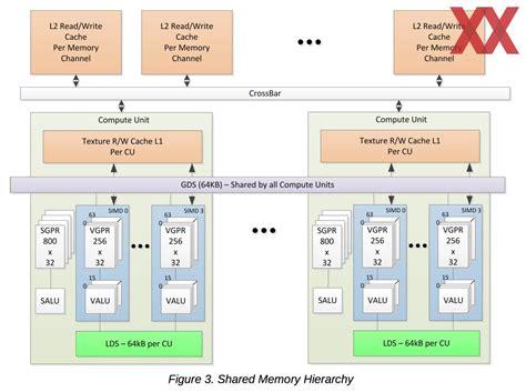 ace hardware lu amd опубликовала набор команд isa архитектуры vega