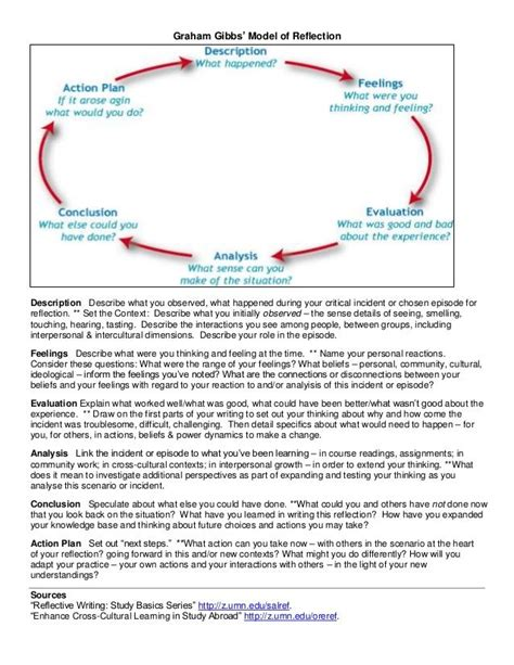 gibbs reflective model template graham gibbs model of reflection description describe