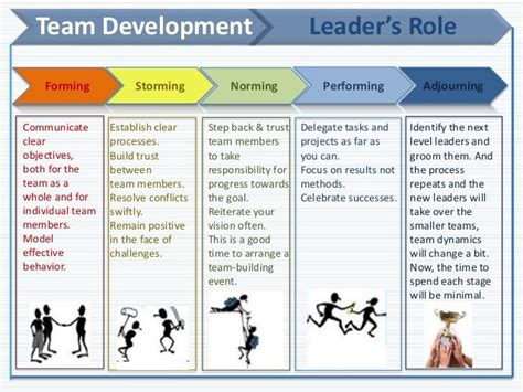 Team Development 17 Best Images About Team Development Models On