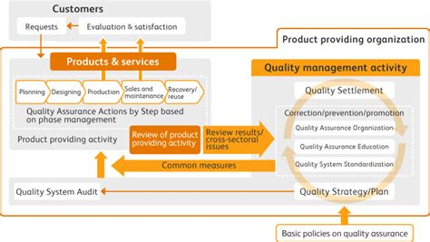 Overview Of Quality Assurance Activities Quality Assurance About Fuji Xerox Fuji Xerox Quality System Template