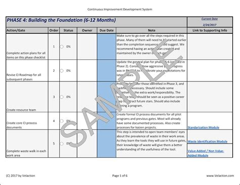 Phase Gate Template by Ci Development System Phase 4 Checklist Velaction