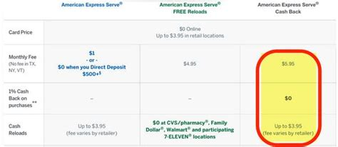 American Express Gift Card Store Locator - new serve cash back card not a good deal for most million mile secrets