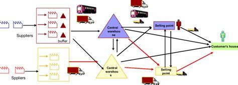 lustraci 243 n de una cadena de suministro colaborativa - Cadenas De Suministros Colaborativas