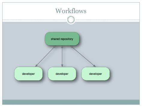 mercurial workflow mercurial distributed version controlling