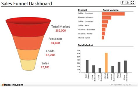 sales funnel templates sales funnel template data ink