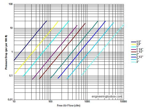Compressed Air Piping And Pressure Drop Diagrams