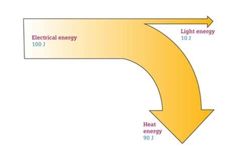 sankey diagram solar power school sankey diagrams