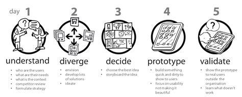 google design sprint adalah brainspot consulting strategie concept uitvoering