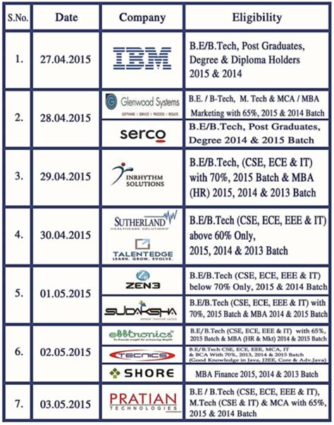 Mba Fresher In Vijayawada by Sutherland Ibm Pratian More Placement Week For