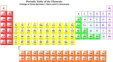 Periodic Table Polarity by Co8 Semi Anionic Nucleophiles Chemistry Libretexts